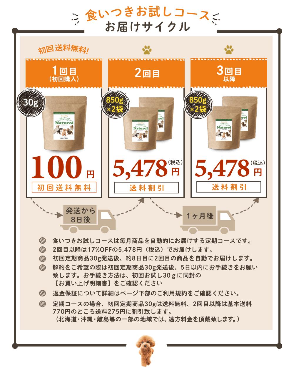 食いつきお試しコースお届けサイクル。 1回目(初回購入)1袋30g 100円(初回送料無料)、発送から8日後に2回目 850g×2袋 4,980円(税抜)送料割引、1ヶ月後 3回目 850g×2袋 4,980円(税抜)送料割引。食いつきお試しコースは毎月商品を自動的にお届けするコースです。2回目以降は17%OFFの4,980円(税抜)でお届けします。初回定期商品30g発送後、約8日後に2回目の商品を自動でお届けします。変更、休止などは初回定期商品30g発送後5日以内にご連絡ください。返金保障について詳細はページ下部のご利用規約をご確認ください。